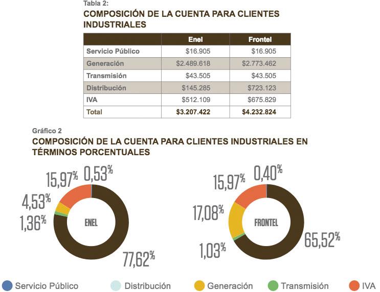 tabla2-composicion-cuenta-clientes-industriales