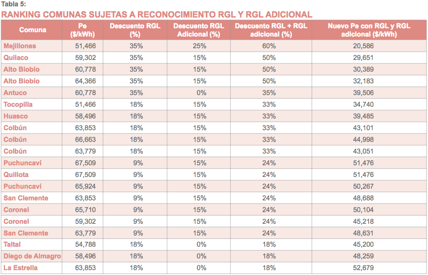 tabla5_equidad-tarifaria