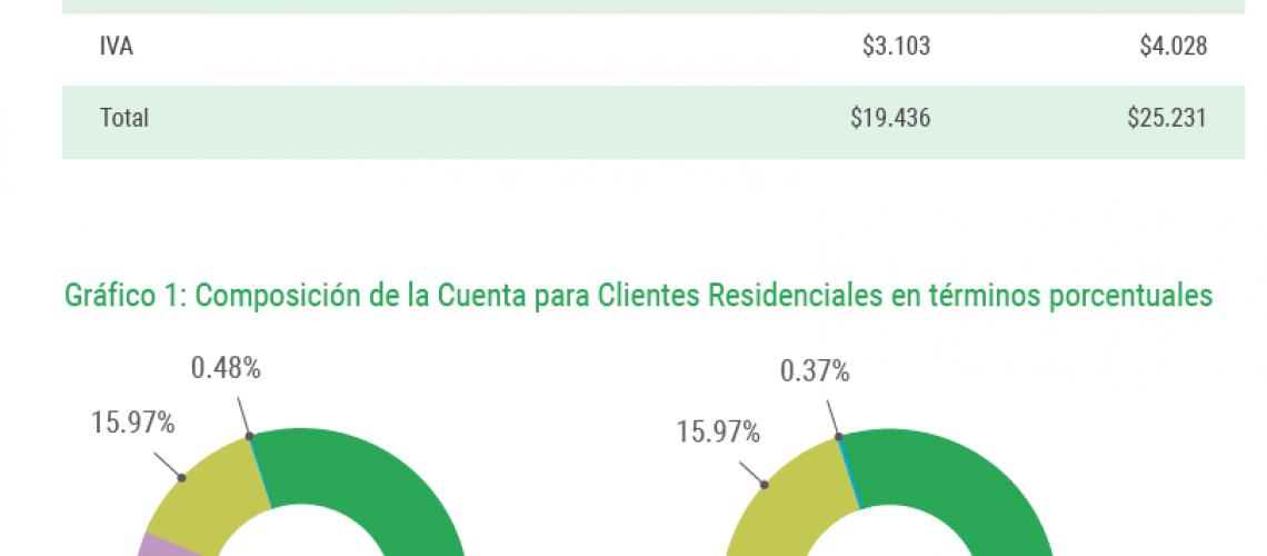 Composicion-clientes-residenciales